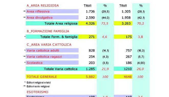 Primo Osservatorio sull'editoria libraria religiosa in Italia
