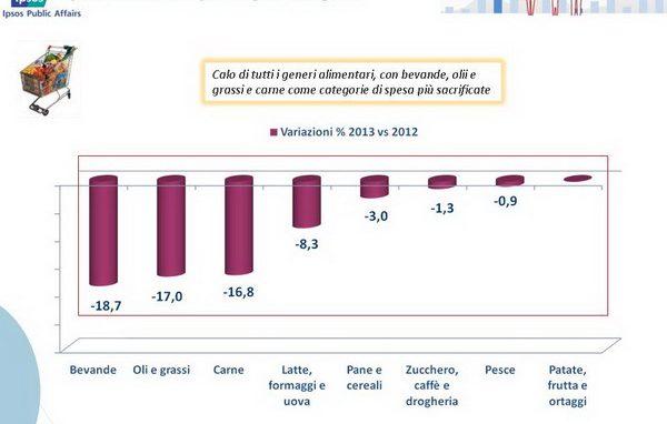 Consumi a Milano